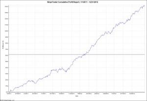 Equity curve EURUSD