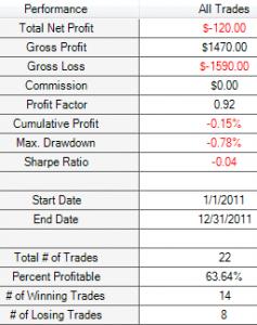 1.5% M15 SMA 200 results