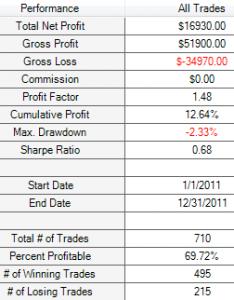 0.5% M15 SMA 200 results