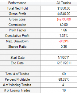 1% M5 SMA 200 results