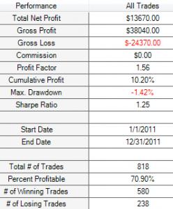 0.5% M5 SMA 200 results