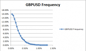 GPBUSD price & SMA 200 distance frequency for the scalper EA