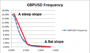 Slope of frequency of price and SMA 200 distances.