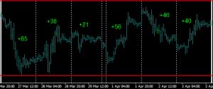 Range trade the EURUSD