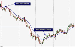 Moving average crossovers identify trends