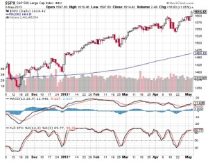 The SPX daily chart shows a signal using the SMA200, slow stochastics and MACD.