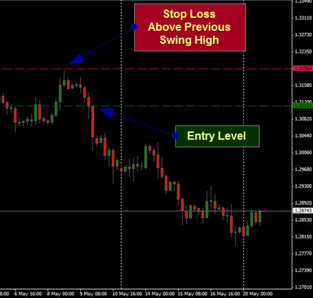 Stop out level forex