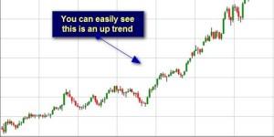 A trending market