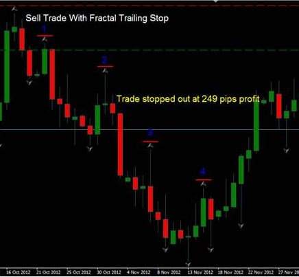Trailing stop forex