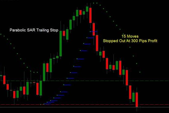 Trade in binary options for Murray levels