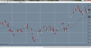 50 Unit EMA System – One of The Simplest Trading Systems