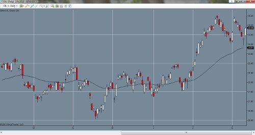89 ema forex trading