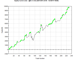 Scalping equity curve