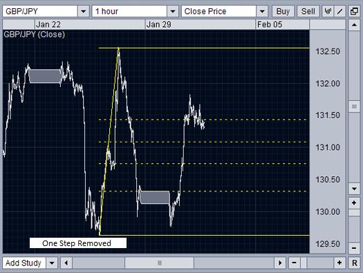 Trading system fibonacci