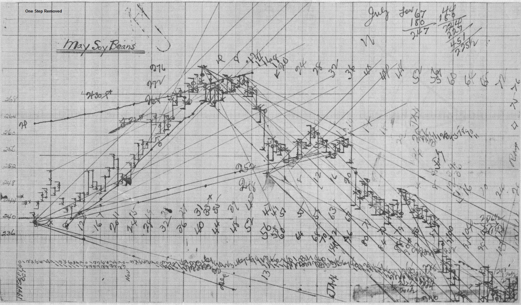 Chart 1 Gann Old