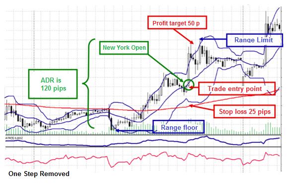 Chart 4 Range Reversal