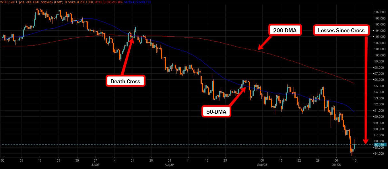 V trading strategy for golden