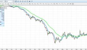 Spotting the next FX Swing