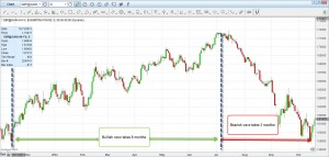 The Beginner's Guide to Short Selling