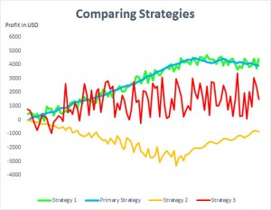 How to Combine Trading Strategies