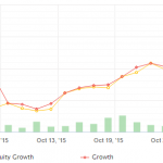 The equity curve for the month of October 2015.