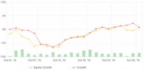QB Pro equity curve October 2015