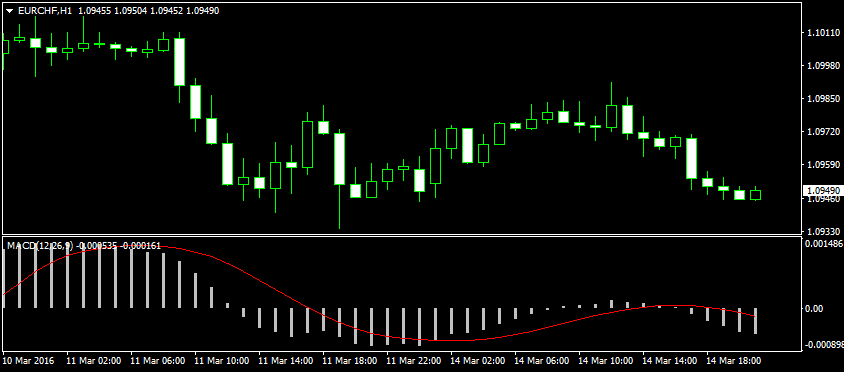 The MACD uses a histogram to spot buying and selling opportunities.