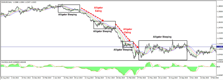 Alligator trading signals