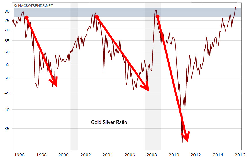 The silver COT report shows how extreme the current situation in the