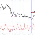 Trading with the Commodity Channel Index