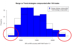 Range vs trend outcomes