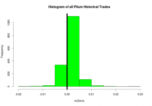 Pilum trade outcome histogram