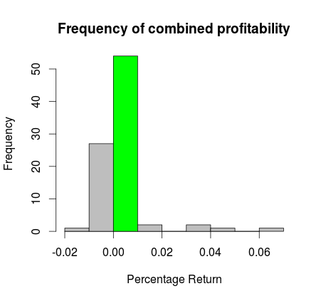 Pilum most probable daily profit and loss