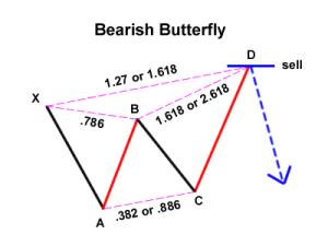 Butterfly pattern forex