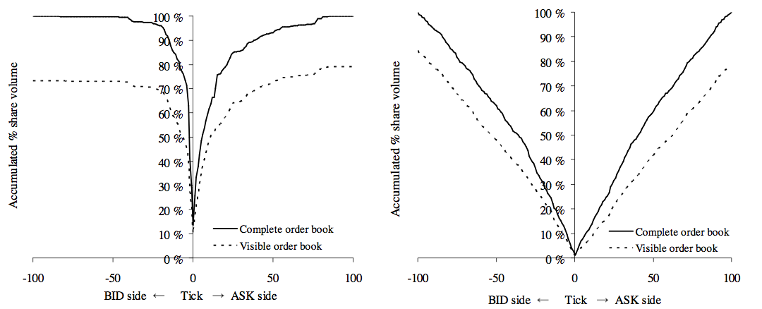 Limit order book trading strategies - Evolving trading